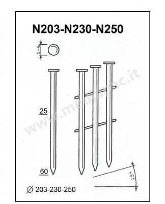 Serie degli elementi di fissaggio N